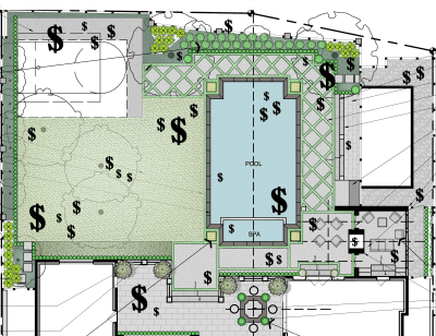 Landscape budgeting
